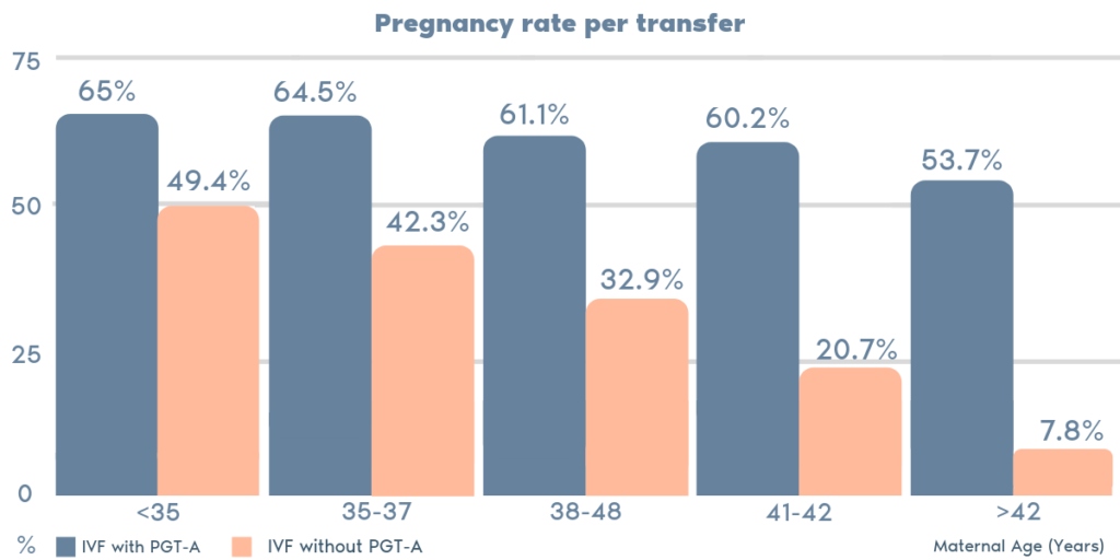 PGT-A pregnancy rate